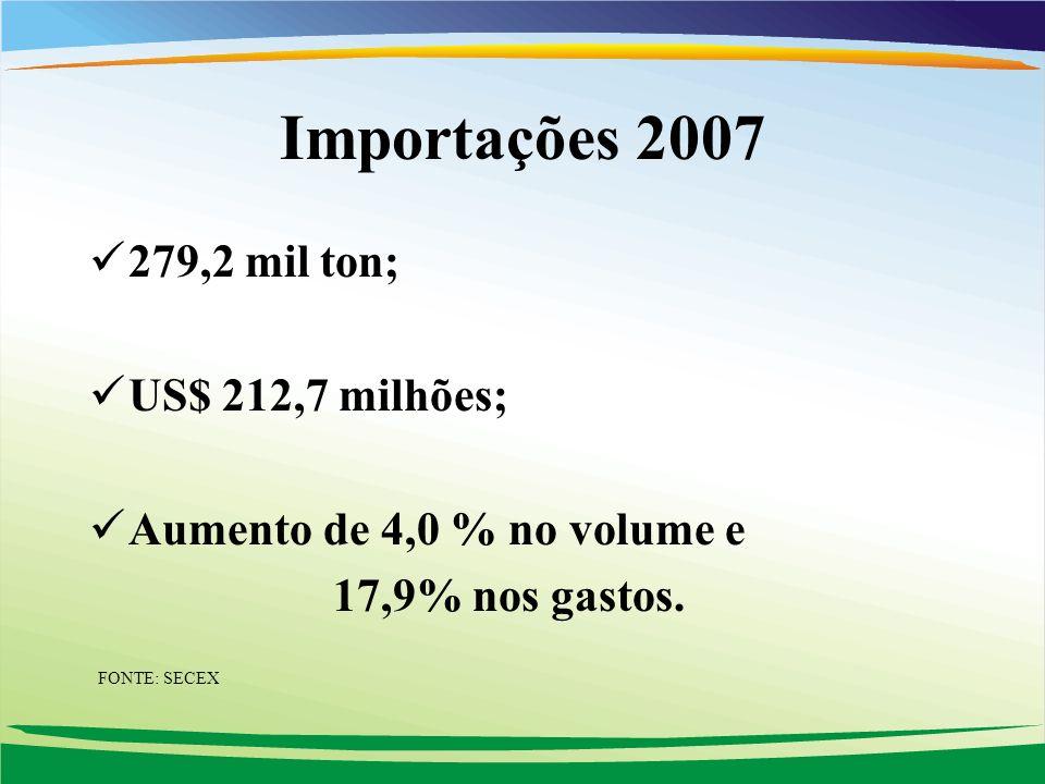 Importações 2007 279,2 mil ton; US$ 212,7 milhões; Aumento de 4,0 % no volume e 17,9% nos gastos. FONTE: SECEX