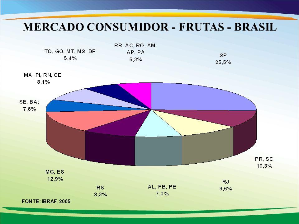 MERCADO CONSUMIDOR - FRUTAS - BRASIL FONTE: IBRAF, 2005