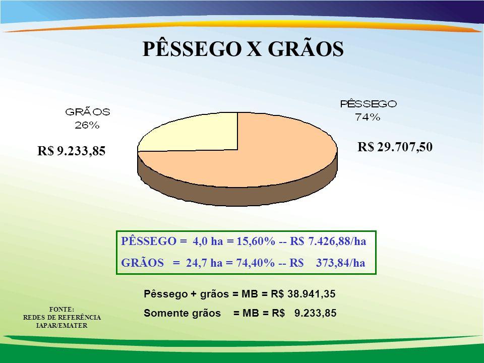 PÊSSEGO X GRÃOS R$ 9.233,85 R$ 29.707,50 PÊSSEGO = 4,0 ha = 15,60% -- R$ 7.426,88/ha GRÃOS = 24,7 ha = 74,40% -- R$ 373,84/ha Pêssego + grãos = MB = R$ 38.941,35 Somente grãos = MB = R$ 9.233,85 FONTE: REDES DE REFERÊNCIA IAPAR/EMATER
