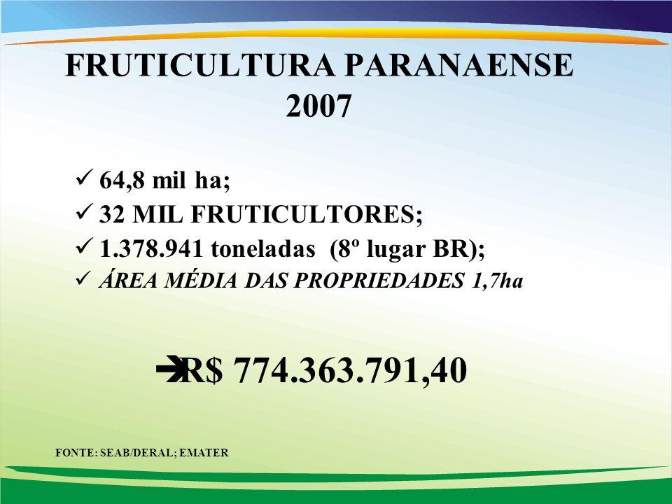 64,8 mil ha; 32 MIL FRUTICULTORES; 1.378.941 toneladas (8º lugar BR); ÁREA MÉDIA DAS PROPRIEDADES 1,7ha R$ 774.363.791,40 FRUTICULTURA PARANAENSE 2007 FONTE: SEAB/DERAL; EMATER