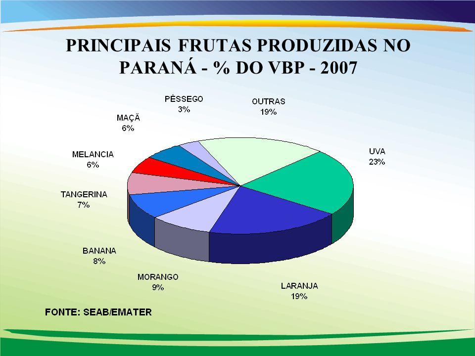 PRINCIPAIS FRUTAS PRODUZIDAS NO PARANÁ - % DO VBP - 2007