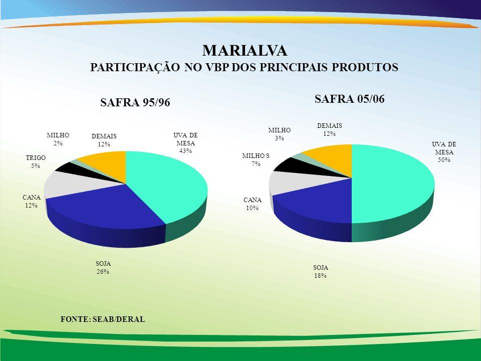 MARIALVA PARTICIPAÇÃO NO VBP DOS PRINCIPAIS PRODUTOS FONTE: SEAB/DERAL