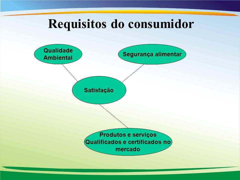 Requisitos do consumidor Satisfação Qualidade Ambiental Segurança alimentar Produtos e serviços Qualificados e certificados no mercado