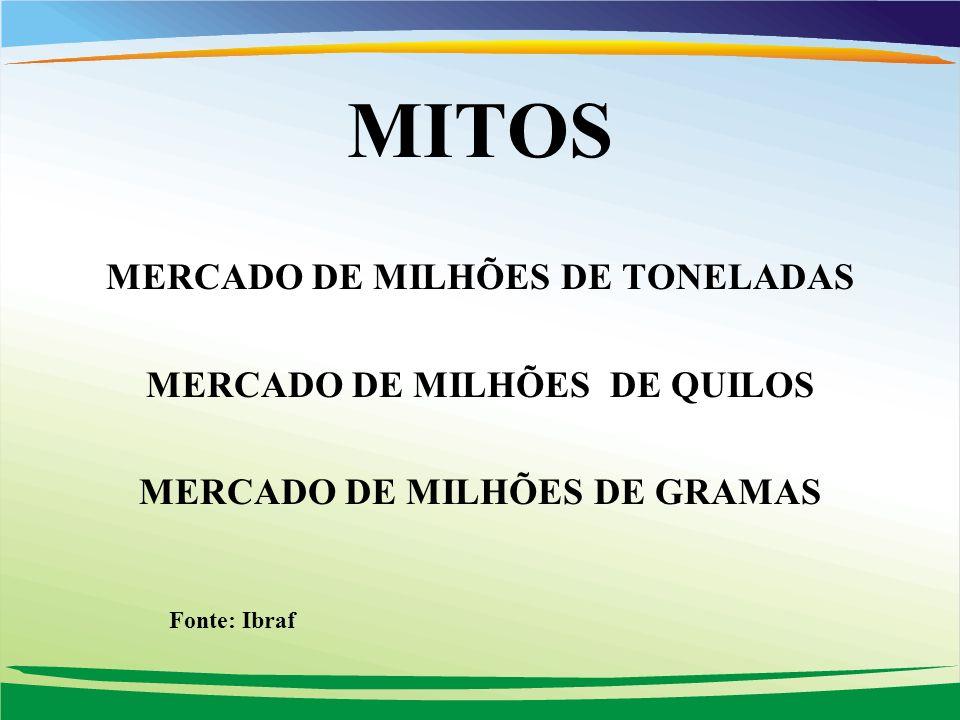 FONTE: IBRAF MITOS MERCADO DE MILHÕES DE TONELADAS MERCADO DE MILHÕES DE QUILOS MERCADO DE MILHÕES DE GRAMAS Fonte: Ibraf
