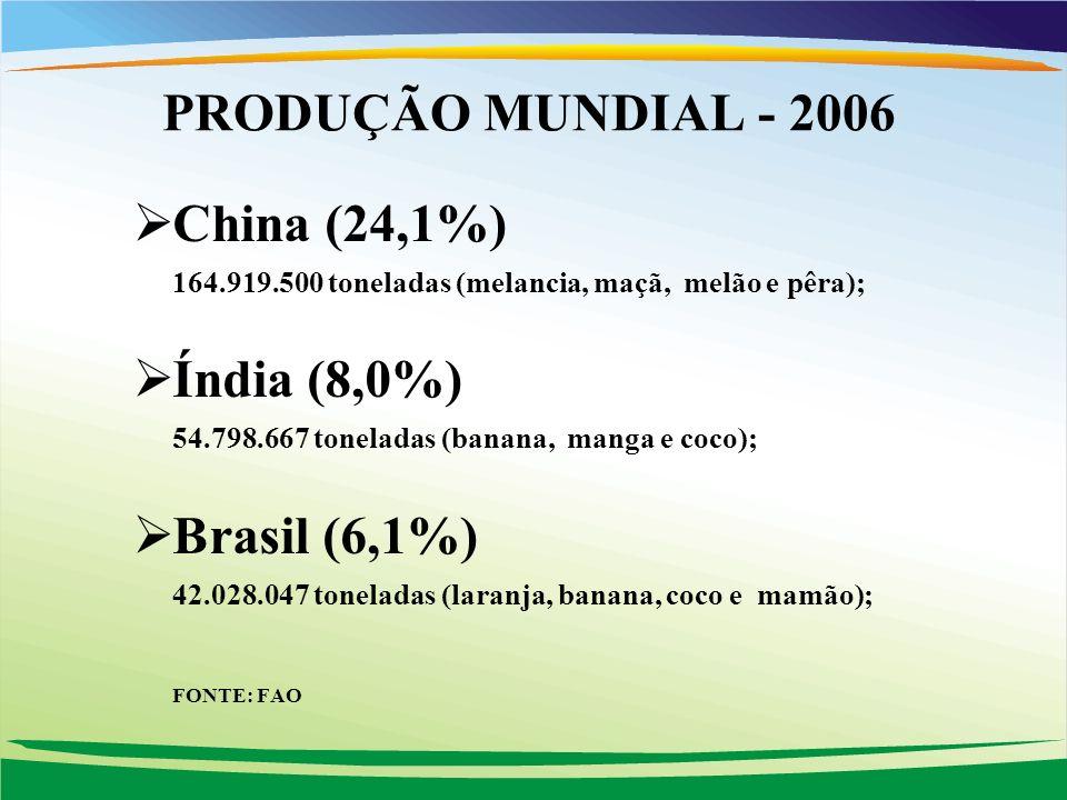 China (24,1%) 164.919.500 toneladas (melancia, maçã, melão e pêra); Índia (8,0%) 54.798.667 toneladas (banana, manga e coco); Brasil (6,1%) 42.028.047 toneladas (laranja, banana, coco e mamão); FONTE: FAO PRODUÇÃO MUNDIAL - 2006