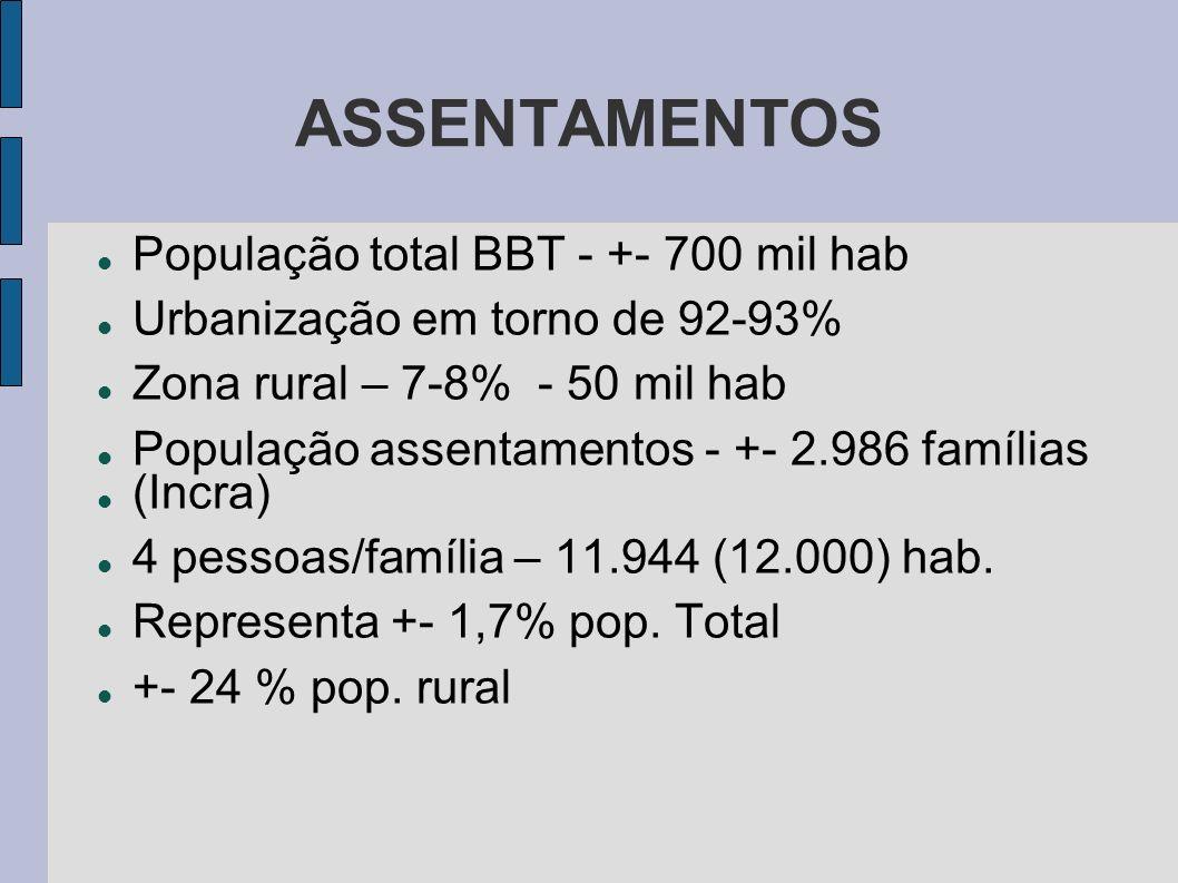 ASSENTAMENTOS População total BBT - +- 700 mil hab Urbanização em torno de 92-93% Zona rural – 7-8% - 50 mil hab População assentamentos - +- 2.986 fa