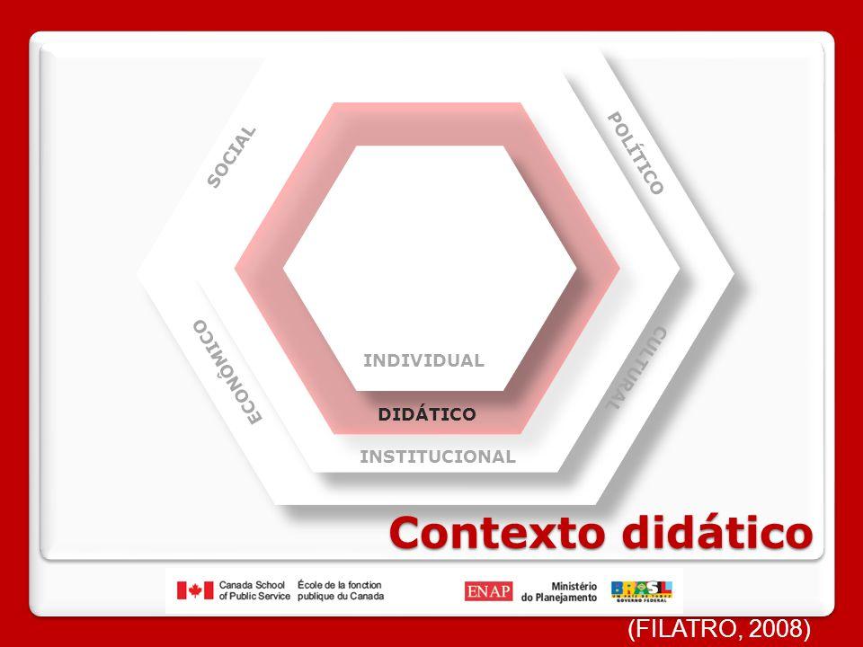 INDIVIDUAL DIDÁTICO INSTITUCIONAL SOCIAL POLÍTICO ECONÔMICO CULTURAL Contexto didático (FILATRO, 2008)