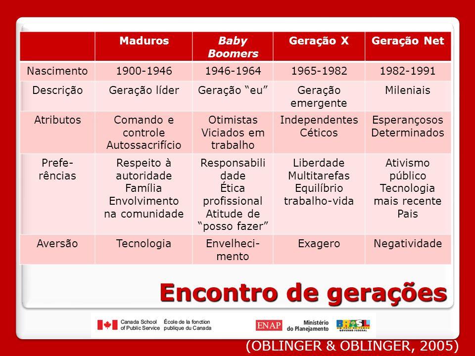 INDIVIDUAL DIDÁTICO INSTITUCIONAL SOCIAL POLÍTICO ECONÔMICO CULTURAL Contexto institucional (FILATRO, 2008)