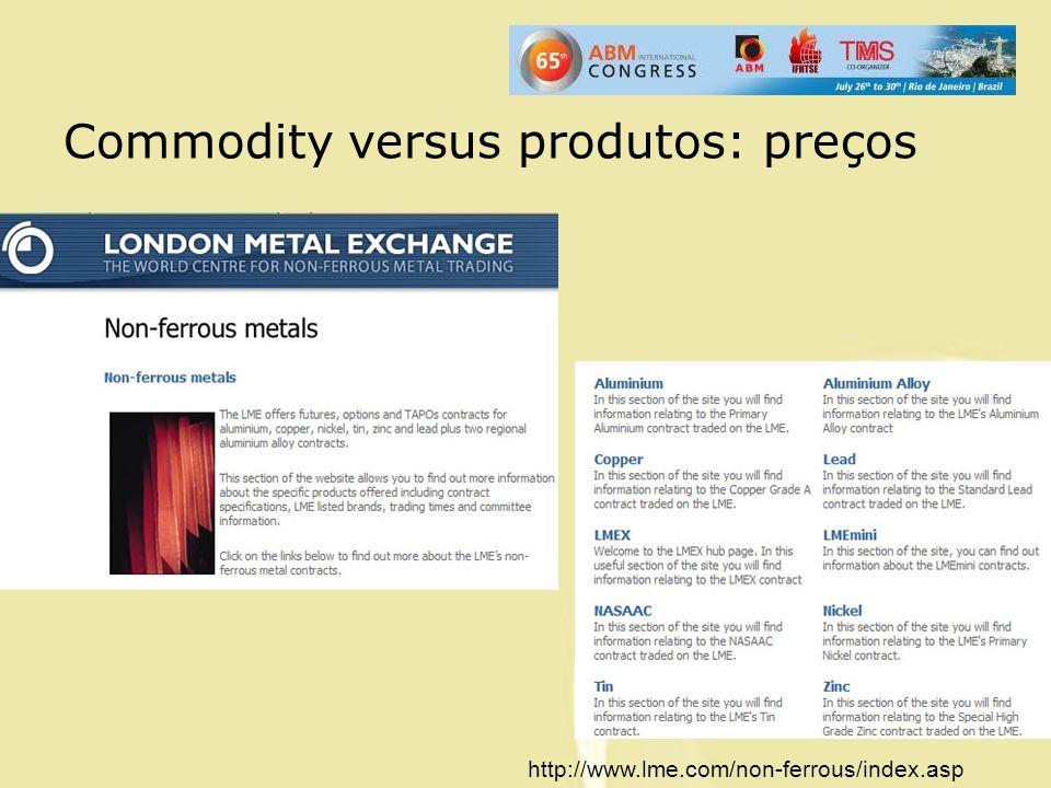 Commodity versus produtos: preços http://www.lme.com/non-ferrous/index.asp