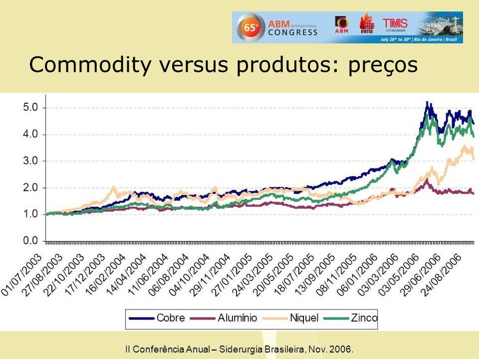 Commodity versus produtos: preços II Conferência Anual – Siderurgia Brasileira, Nov. 2006.