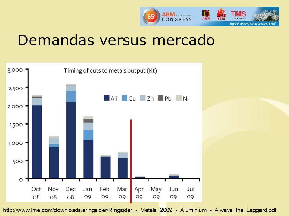 Demandas versus mercado http://www.lme.com/downloads/eringsider/Ringsider_-_Metals_2009_-_Aluminium_-_Always_the_Laggard.pdf