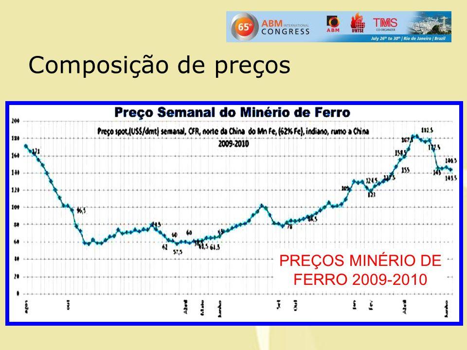 Composição de preços PREÇOS MINÉRIO DE FERRO 2009-2010