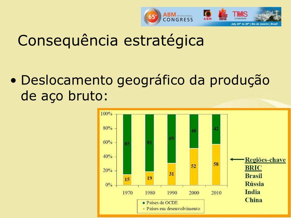 Consequência estratégica Deslocamento geográfico da produção de aço bruto:
