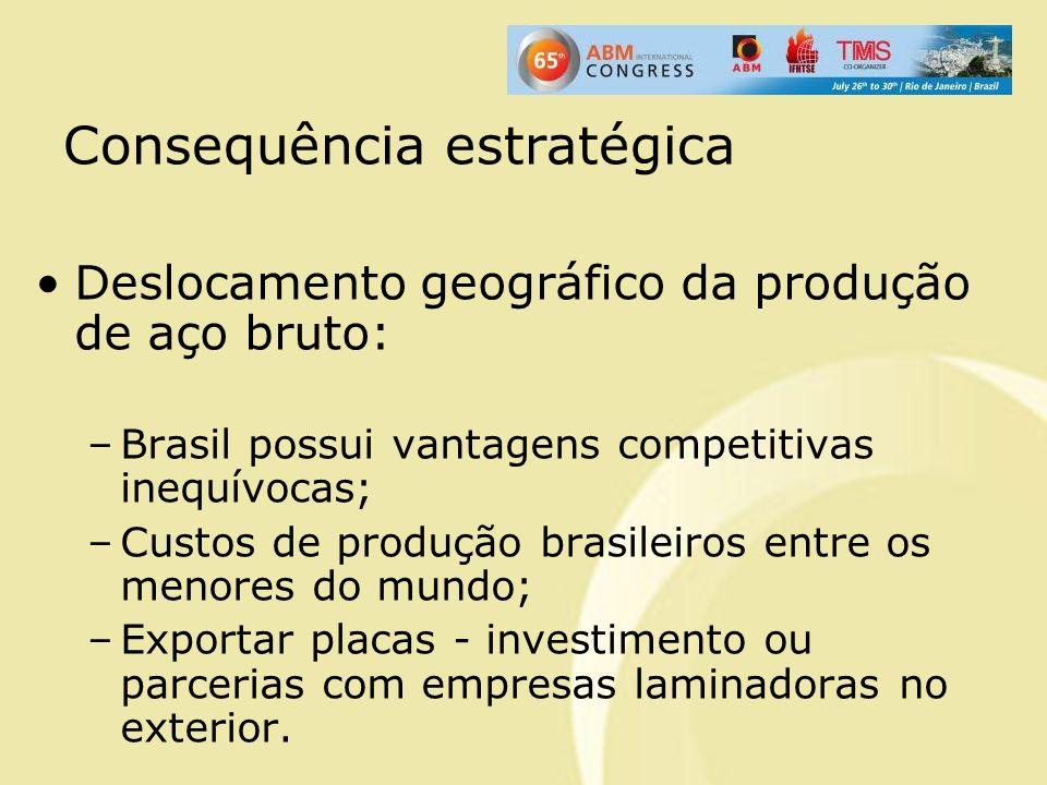 Consequência estratégica Deslocamento geográfico da produção de aço bruto: –Brasil possui vantagens competitivas inequívocas; –Custos de produção bras