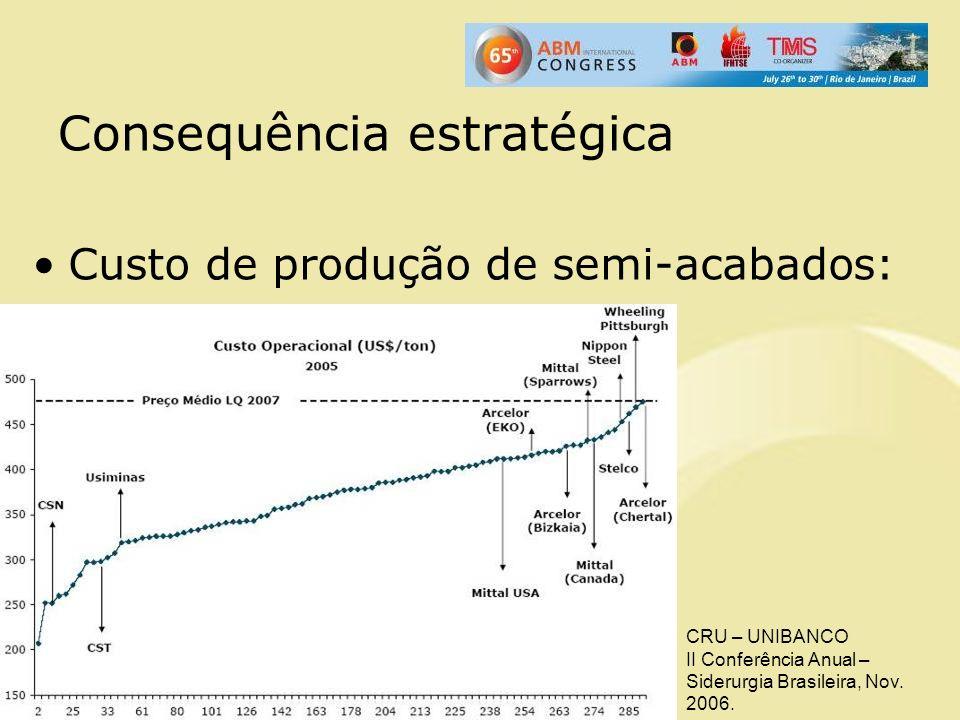 Consequência estratégica Custo de produção de semi-acabados: CRU – UNIBANCO II Conferência Anual – Siderurgia Brasileira, Nov. 2006.