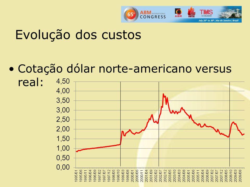 Cotação dólar norte-americano versus real: Evolução dos custos