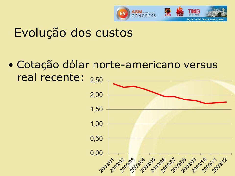 Cotação dólar norte-americano versus real recente: Evolução dos custos