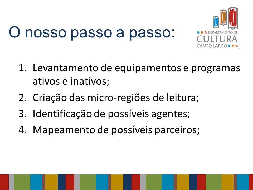 O nosso passo a passo: 1.Levantamento de equipamentos e programas ativos e inativos; 2.Criação das micro-regiões de leitura; 3.Identificação de possív