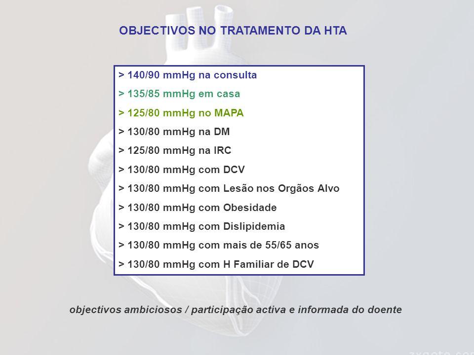 > 140/90 mmHg na consulta > 135/85 mmHg em casa > 125/80 mmHg no MAPA > 130/80 mmHg na DM > 125/80 mmHg na IRC > 130/80 mmHg com DCV > 130/80 mmHg com