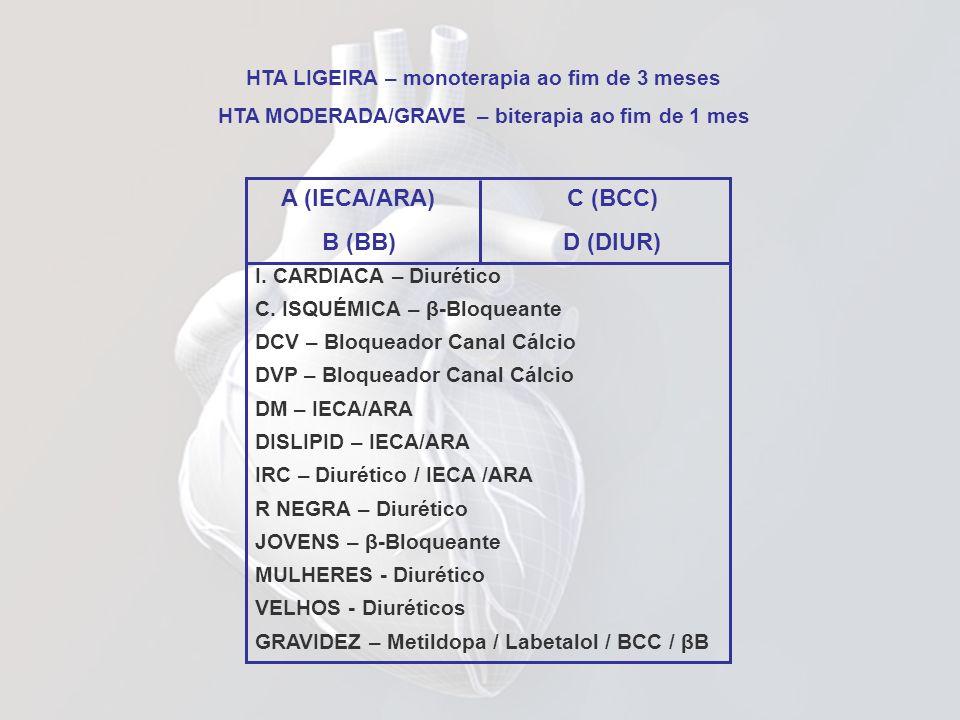 HTA LIGEIRA – monoterapia ao fim de 3 meses HTA MODERADA/GRAVE – biterapia ao fim de 1 mes A (IECA/ARA) C (BCC) B (BB) D (DIUR) I. CARDIACA – Diurétic