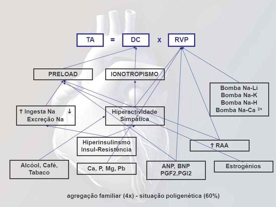 TADCRVP PRELOADIONOTROPISMO Ingesta Na Excreção Na Hiperactividade Simpática agregação familiar (4x) - situação poligenética (60%) RAA Bomba Na-Li Bom