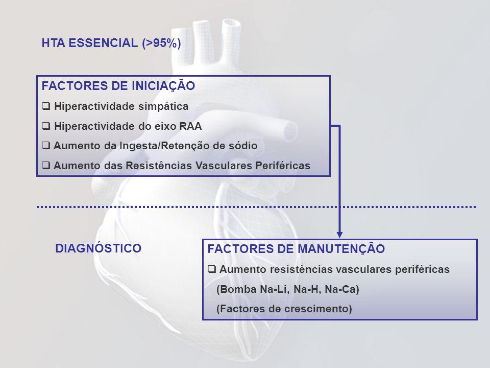 HTA ESSENCIAL (>95%) FACTORES DE INICIAÇÃO Hiperactividade simpática Hiperactividade do eixo RAA Aumento da Ingesta/Retenção de sódio Aumento das Resi