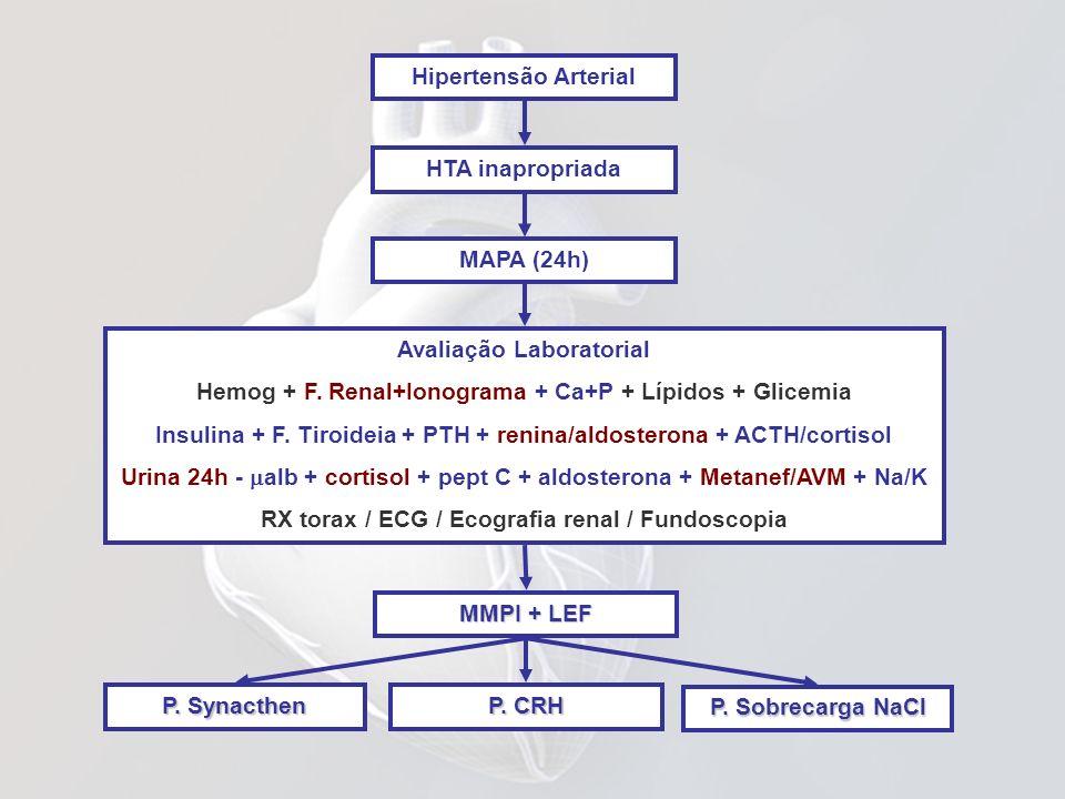 Hipertensão Arterial MAPA (24h) HTA inapropriada MMPI + LEF Avaliação Laboratorial Hemog + F. Renal+Ionograma + Ca+P + Lípidos + Glicemia Insulina + F