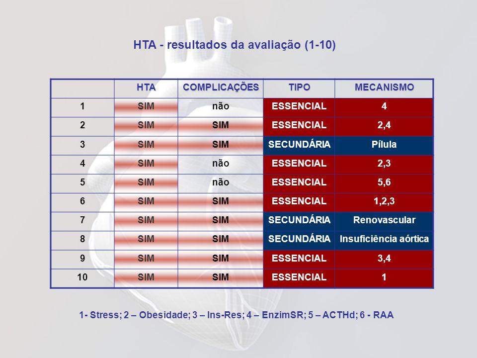 HTA - resultados da avaliação (1-10) 1- Stress; 2 – Obesidade; 3 – Ins-Res; 4 – EnzimSR; 5 – ACTHd; 6 - RAAHTACOMPLICAÇÕESTIPOMECANISMO 1SIMnãoESSENCI