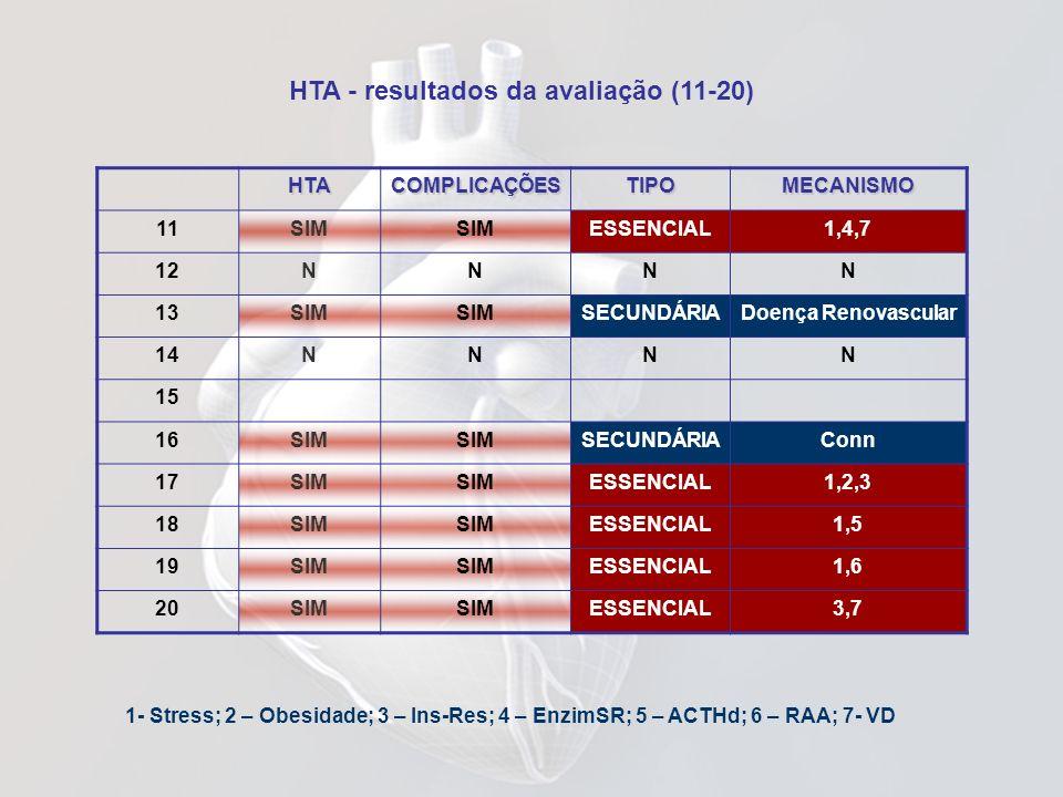 HTA - resultados da avaliação (11-20) 1- Stress; 2 – Obesidade; 3 – Ins-Res; 4 – EnzimSR; 5 – ACTHd; 6 – RAA; 7- VDHTACOMPLICAÇÕESTIPOMECANISMO 11SIM