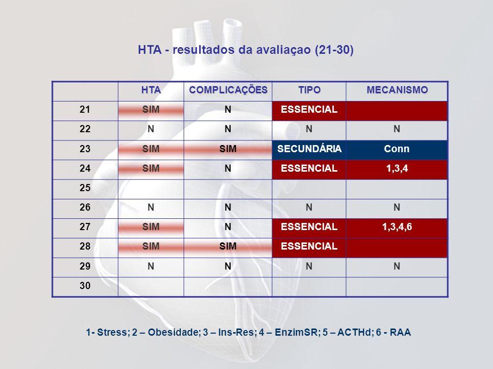 HTA - resultados da avaliaçao (21-30) 1- Stress; 2 – Obesidade; 3 – Ins-Res; 4 – EnzimSR; 5 – ACTHd; 6 - RAAHTACOMPLICAÇÕESTIPOMECANISMO 21SIMNESSENCI