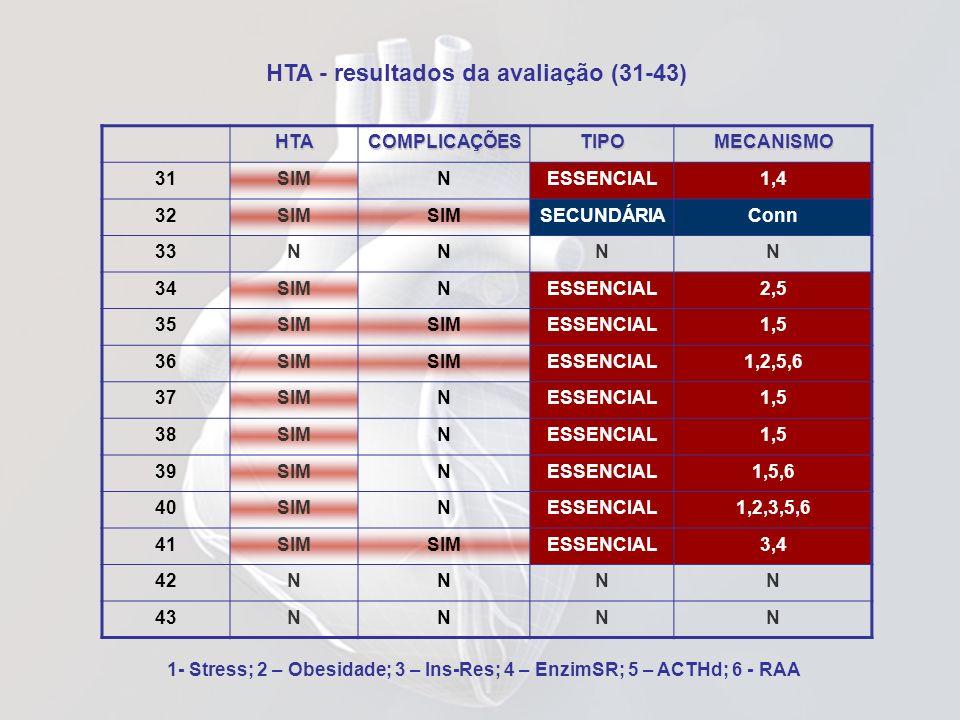 HTA - resultados da avaliação (31-43) 1- Stress; 2 – Obesidade; 3 – Ins-Res; 4 – EnzimSR; 5 – ACTHd; 6 - RAAHTACOMPLICAÇÕESTIPOMECANISMO 31SIMNESSENCI