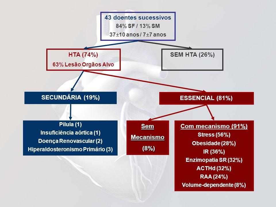 43 doentes sucessivos 84% SF / 13% SM 37 10 anos / 7 7 anos HTA (74%) 63% Lesão Orgãos Alvo SECUNDÁRIA (19%) ESSENCIAL (81%) SemMecanismo (8%) (8%) Co
