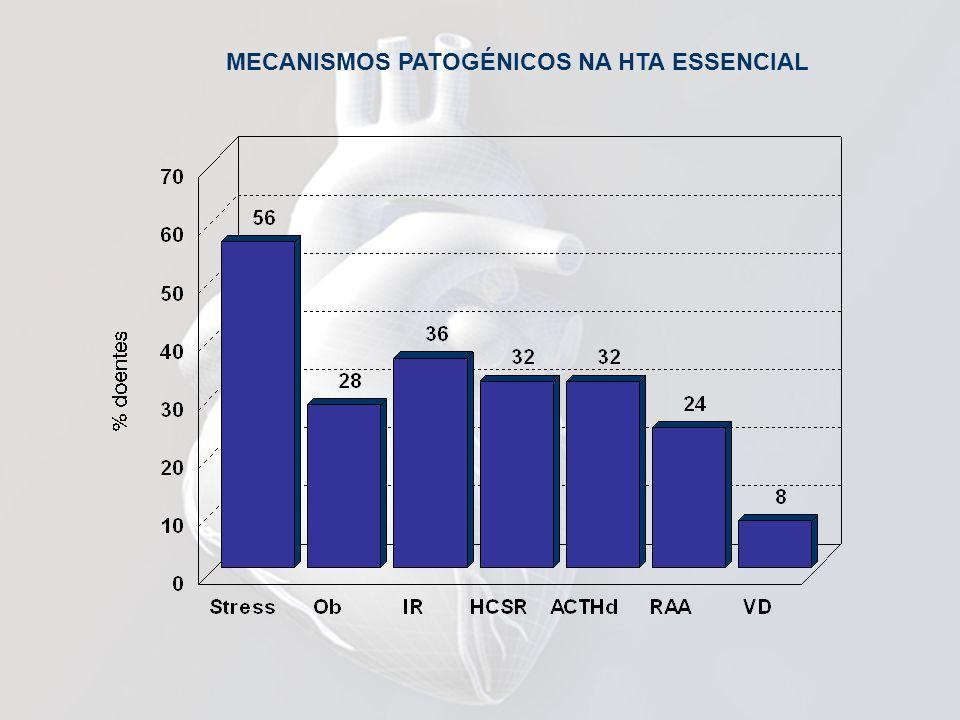 MECANISMOS PATOGÉNICOS NA HTA ESSENCIAL