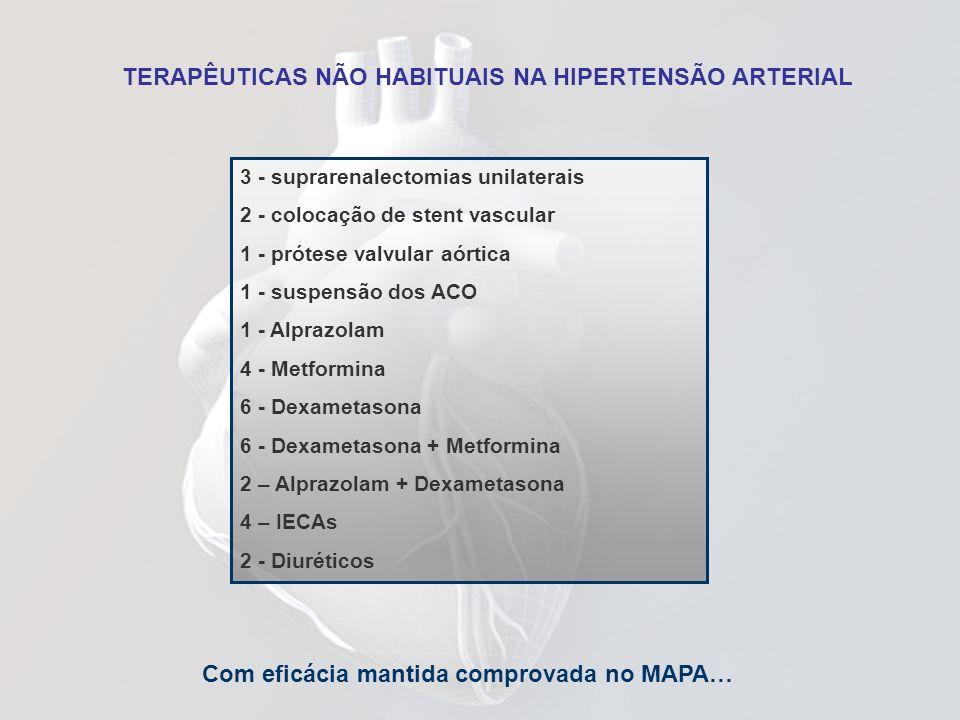 TERAPÊUTICAS NÃO HABITUAIS NA HIPERTENSÃO ARTERIAL 3 - suprarenalectomias unilaterais 2 - colocação de stent vascular 1 - prótese valvular aórtica 1 -
