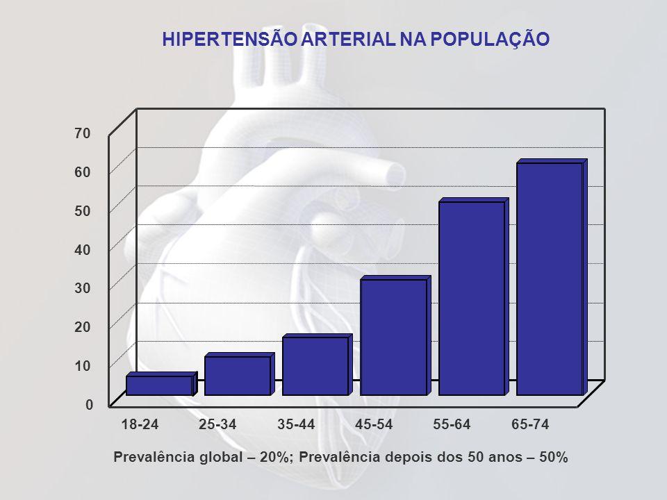 18-2425-3435-4445-5455-6465-74 0 10 20 30 40 50 60 70 Prevalência global – 20%; Prevalência depois dos 50 anos – 50% HIPERTENSÃO ARTERIAL NA POPULAÇÃO