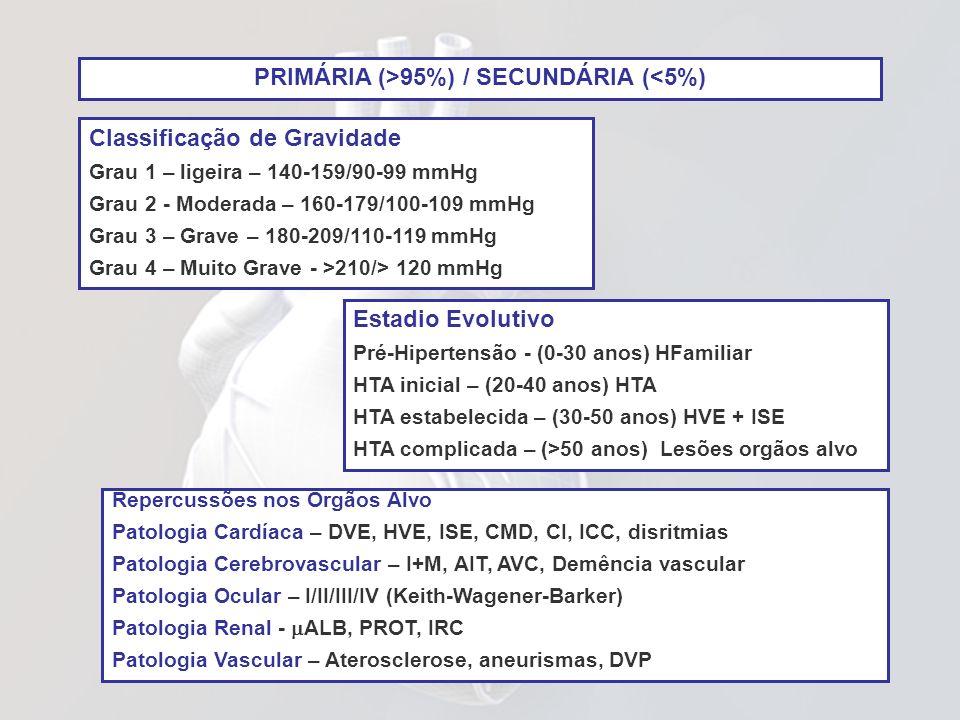 Classificação de Gravidade Grau 1 – ligeira – 140-159/90-99 mmHg Grau 2 - Moderada – 160-179/100-109 mmHg Grau 3 – Grave – 180-209/110-119 mmHg Grau 4