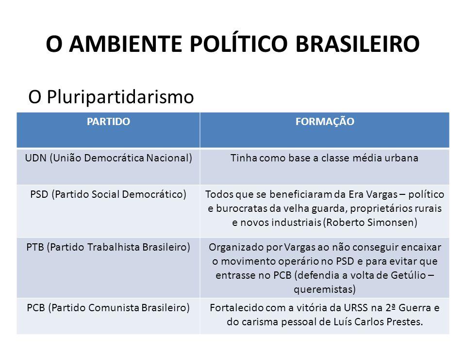 O AMBIENTE POLÍTICO BRASILEIRO O Pluripartidarismo PARTIDOFORMAÇÃO UDN (União Democrática Nacional)Tinha como base a classe média urbana PSD (Partido