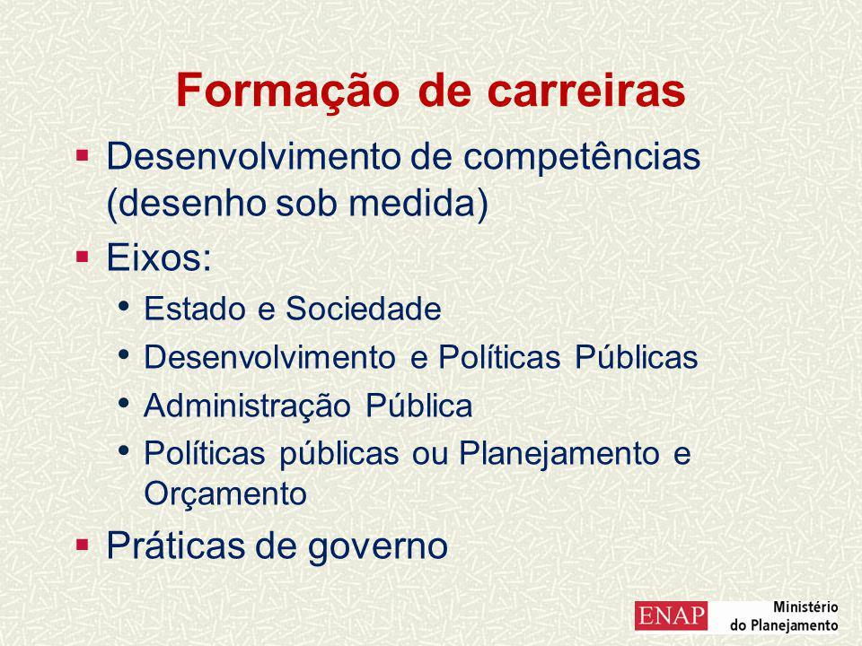 Formação de carreiras Desenvolvimento de competências (desenho sob medida) Eixos: Estado e Sociedade Desenvolvimento e Políticas Públicas Administração Pública Políticas públicas ou Planejamento e Orçamento Práticas de governo