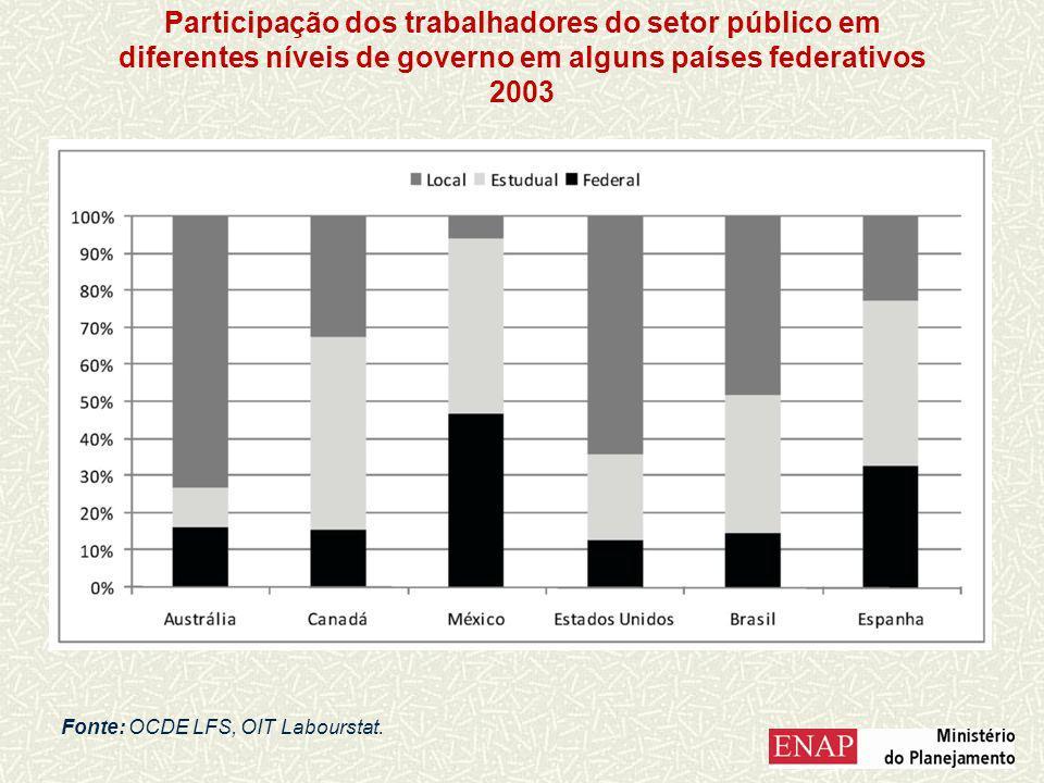 Participação dos trabalhadores do setor público em diferentes níveis de governo em alguns países federativos 2003 Fonte: OCDE LFS, OIT Labourstat.