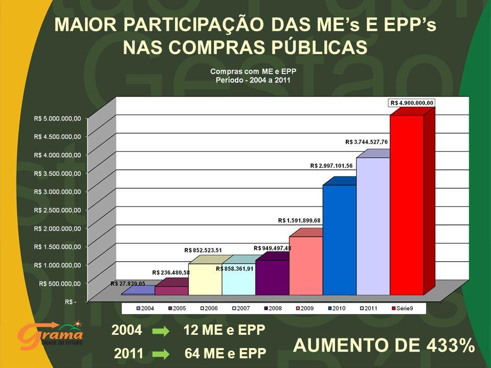 MAIOR PARTICIPAÇÃO DAS MEs E EPPs NAS COMPRAS PÚBLICAS 2004 12 ME e EPP 2011 64 ME e EPP AUMENTO DE 433%