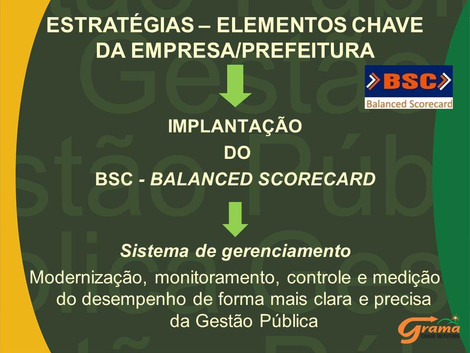 IMPLANTAÇÃO DO BSC - BALANCED SCORECARD Sistema de gerenciamento Modernização, monitoramento, controle e medição do desempenho de forma mais clara e p