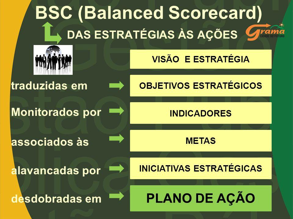 BSC (Balanced Scorecard) DAS ESTRATÉGIAS ÀS AÇÕES VISÃO E ESTRATÉGIA OBJETIVOS ESTRATÉGICOS INDICADORES METAS INICIATIVAS ESTRATÉGICAS PLANO DE AÇÃO t