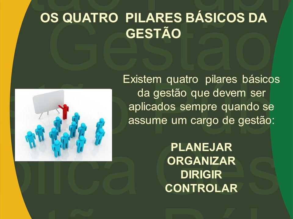 Existem quatro pilares básicos da gestão que devem ser aplicados sempre quando se assume um cargo de gestão: PLANEJAR ORGANIZAR DIRIGIR CONTROLAR OS Q