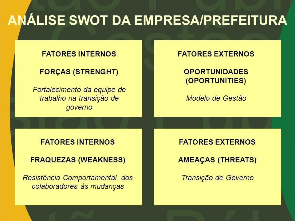 FATORES INTERNOS FORÇAS (STRENGHT) Fortalecimento da equipe de trabalho na transição de governo FATORES EXTERNOS OPORTUNIDADES (OPORTUNITIES) Modelo d