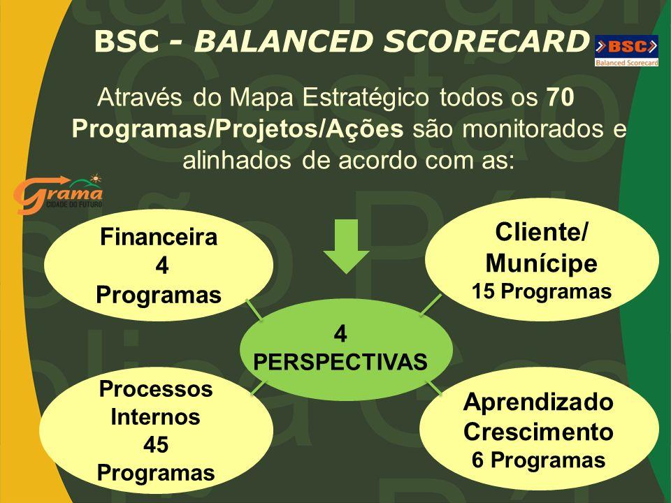 Através do Mapa Estratégico todos os 70 Programas/Projetos/Ações são monitorados e alinhados de acordo com as: BSC - BALANCED SCORECARD 4 PERSPECTIVAS