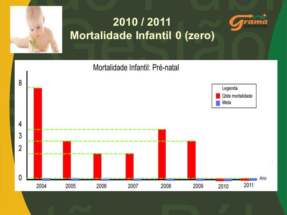 2010 / 2011 Mortalidade Infantil 0 (zero)