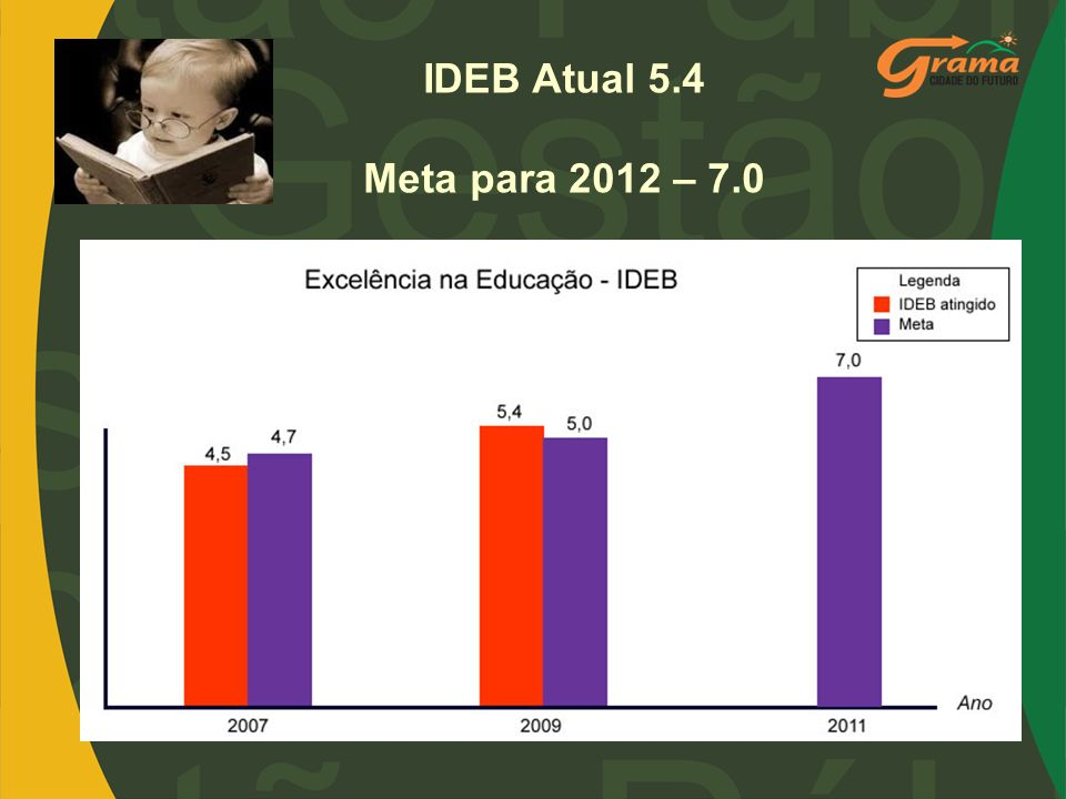 IDEB Atual 5.4 Meta para 2012 – 7.0