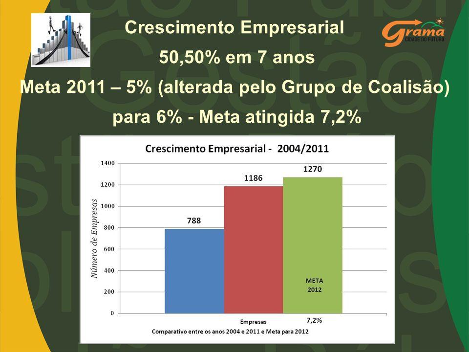 Crescimento Empresarial 50,50% em 7 anos Meta 2011 – 5% (alterada pelo Grupo de Coalisão) para 6% - Meta atingida 7,2%