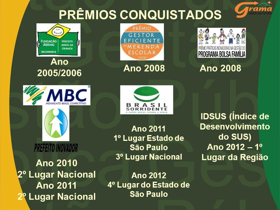 PRÊMIOS CONQUISTADOS Ano 2008 Ano 2011 1º Lugar Estado de São Paulo 3º Lugar Nacional Ano 2012 4º Lugar do Estado de São Paulo Ano 2005/2006 IDSUS (Ín