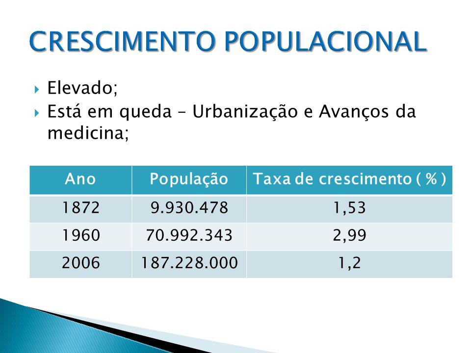 Elevado; Está em queda – Urbanização e Avanços da medicina; AnoPopulaçãoTaxa de crescimento ( % ) 18729.930.4781,53 196070.992.3432,99 2006187.228.000